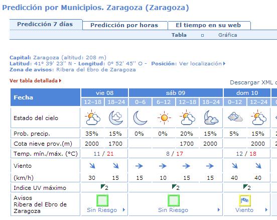 Previsión AEMET para Zaragoza