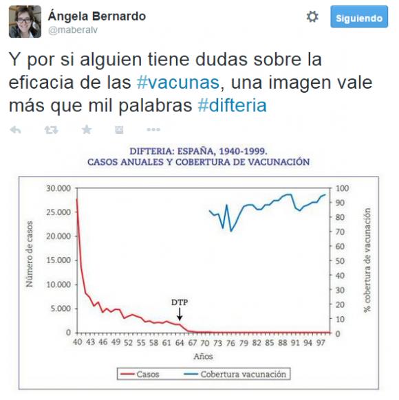 Tuit de Ángela Bernardo mostrando la eficacia de la vacuna contra la difteria