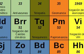 La tabla periódica de las tonterías irracionales